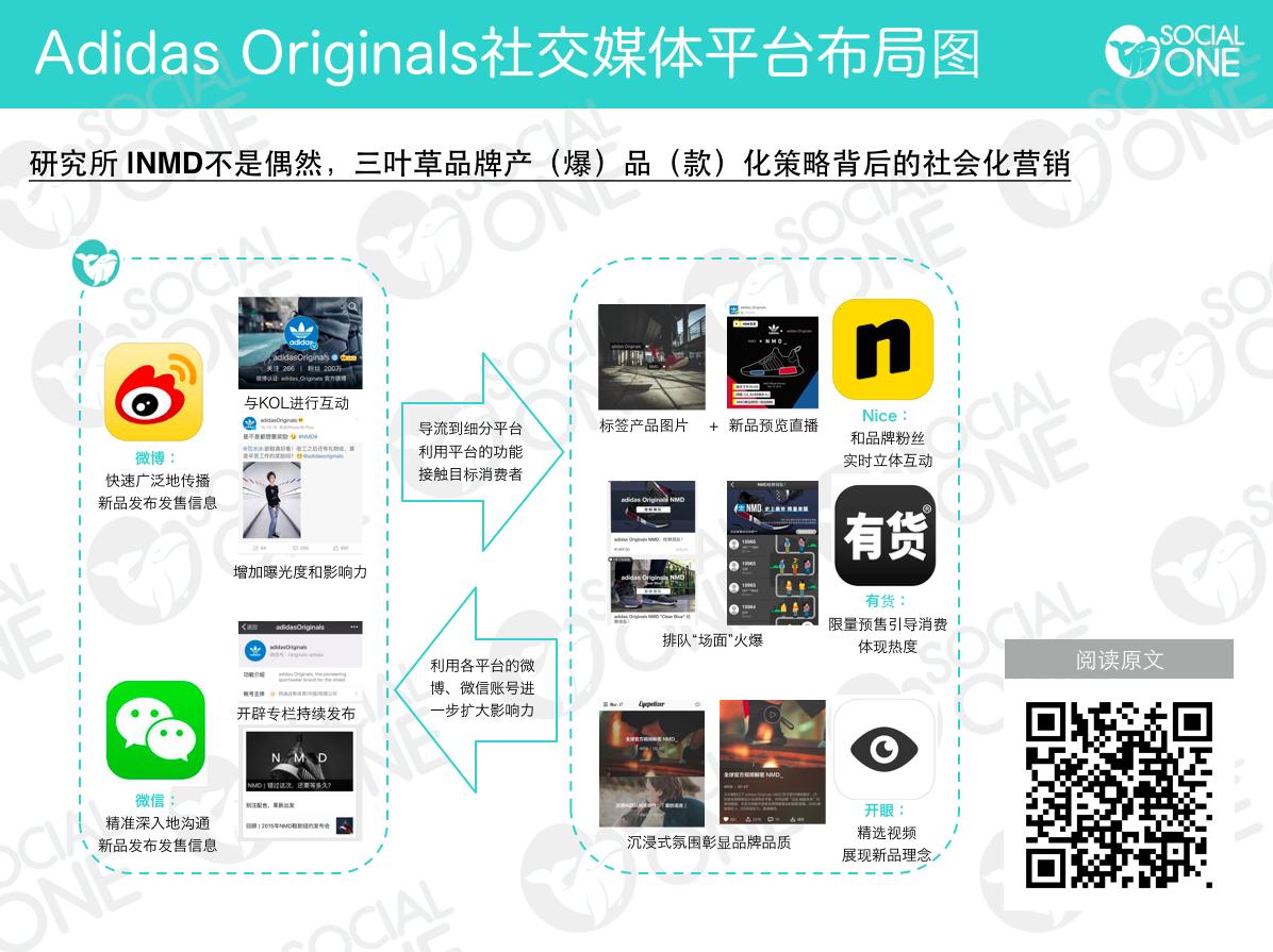 Adidas Originals社交媒体平台布局图