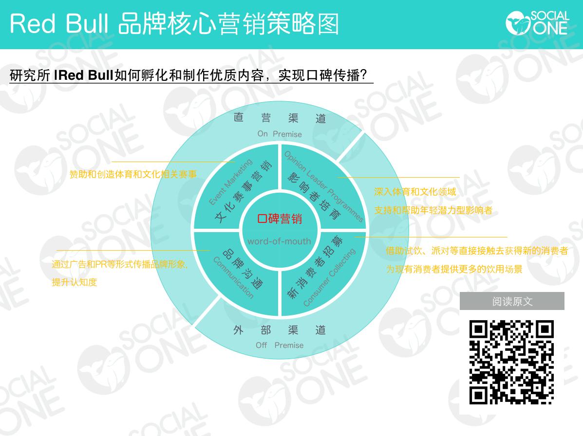 Red Bull 品牌核心营销策略图