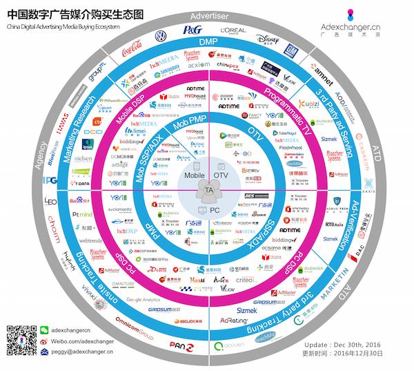 中国数字广告媒介购买生态图副本