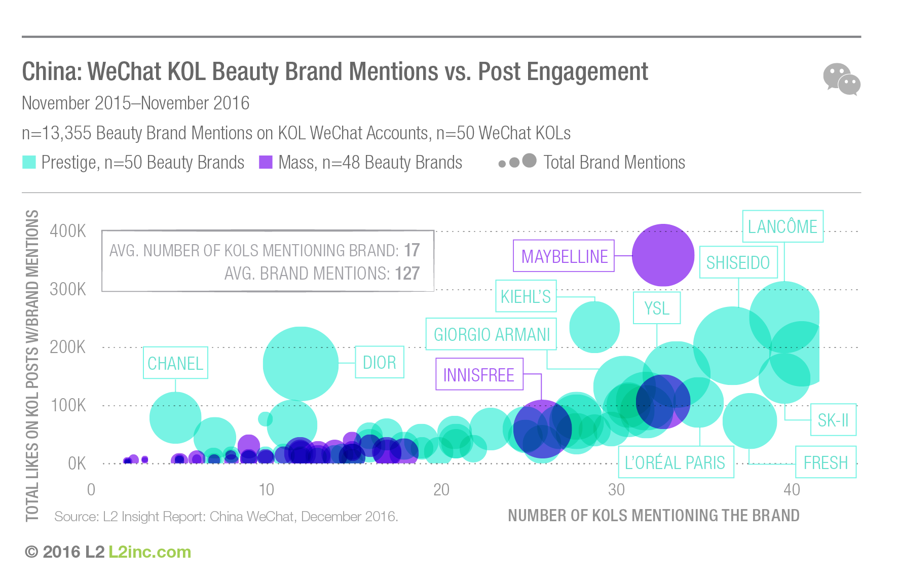 china-wechat-2016-china-wechat-kol-beauty-brand-mentions-vs-post-engagement
